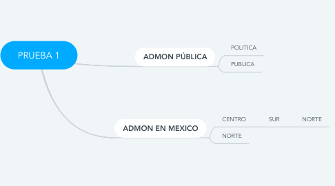 Mind Map: PRUEBA 1
