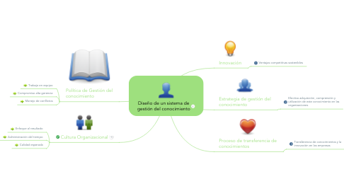 Mind Map: DIRECTOR EXITOSO