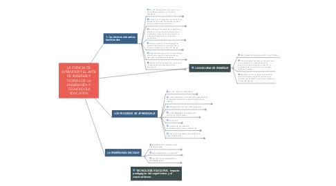Mind Map: LA CIENCIA DE APRENDER Y EL ARTE DE ENSEÑAR Y TEORIAS DE LA ENSEÑANZA Y TECNOLOGIA EDUCATIVA