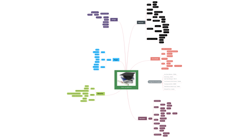 Mind Map: Texto acadêmico