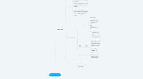 Mind Map: Gestão de Serviços