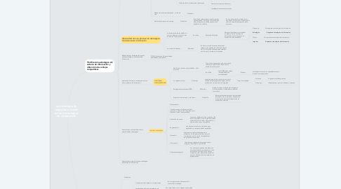 Mind Map: La estrategia de negocios a través de las tecnologías de información