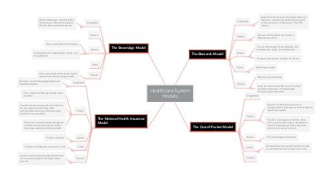 Mind Map: Healthcare System Models