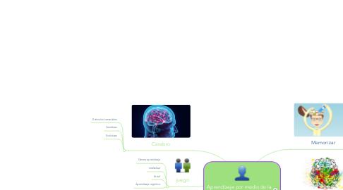 Mind Map: Aprendizaje por medio de la emoción y la atención