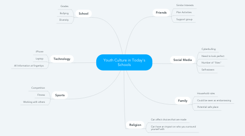 Mind Map: Youth Culture in Today's Schools