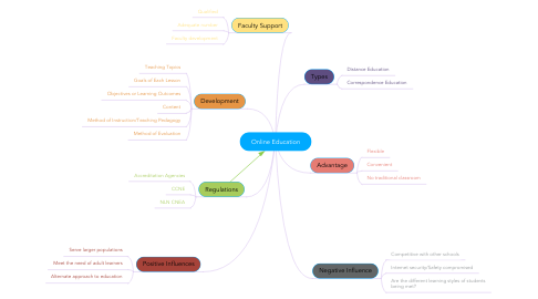 Mind Map: Online Education