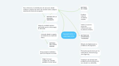 Mind Map: TRANSPORTE Y ASIGNACIÒN