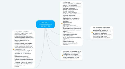 Mind Map: CAPÍTULO II  DE LA CALIDAD DE ESTUDIANTE