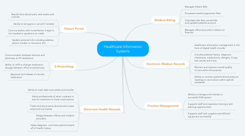 Mind Map: Healthcare Information Systems