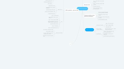 Mind Map: IT Finance projects