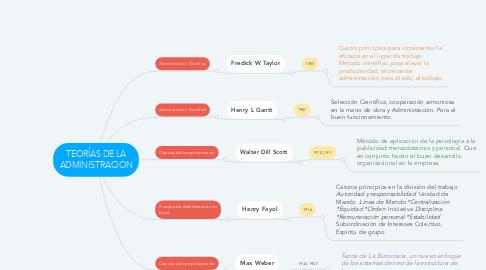 Mind Map: TEORÍAS DE LA ADMINISTRACION