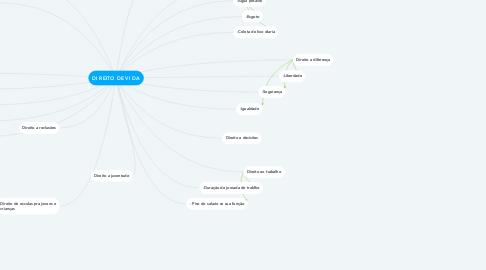 Mind Map: DI REITO DE VI DA