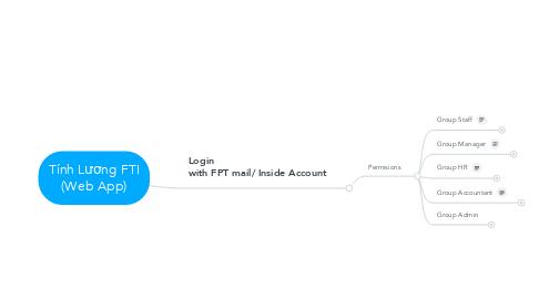 Mind Map: Tính Lương FTI (Web App)