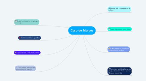 Mind Map: Caso de Marcos