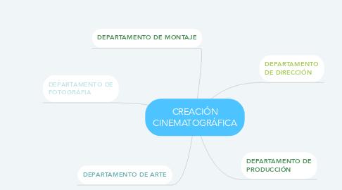 Mind Map: CREACIÓN CINEMATOGRÁFICA