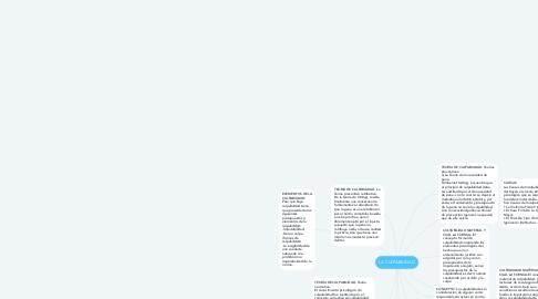 Mind Map: LA CULPABILIDAD