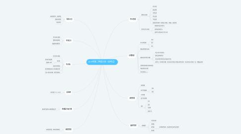 Mind Map: 2019年第二季度计划(优考试)