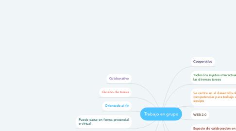 Mind Map: Trabajo en grupo