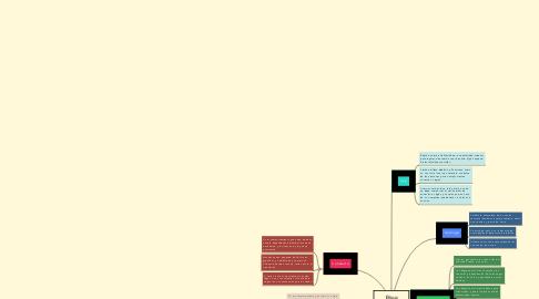 Mind Map: Ética Profesional