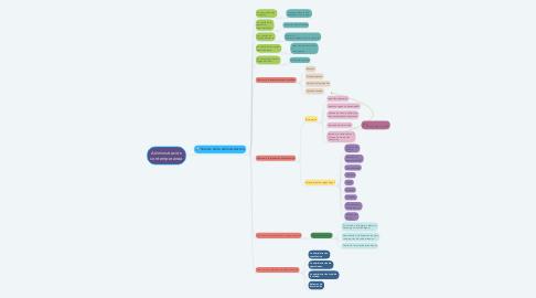 Mind Map: Administración contemporanea