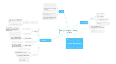 Mind Map: La ley, la obligación moral y la axiología