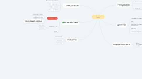 Mind Map: ACEITE DE COCO EXTRA VIRGEN
