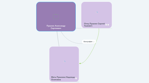 Mind Map: Пушкин Александр Сергеевич