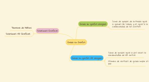 Mind Map: Grado en Grafos