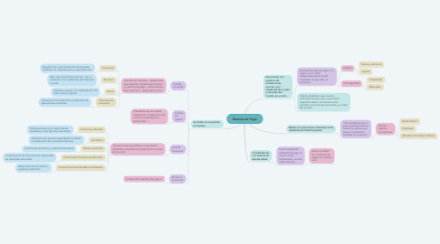 Mind Map: Balanza de Pago