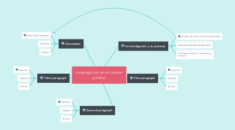 Mind Map: investigación en el campo juridico