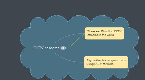 Mind Map: CCTV cameras