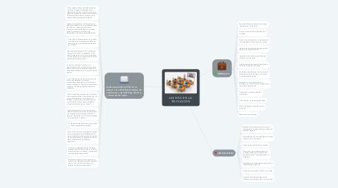 Mind Map: LAS NTIC EN LA  EDUCACIÓN