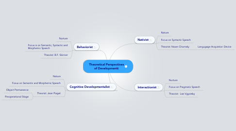 Mind Map: Theoretical Perspectives of Developmentt