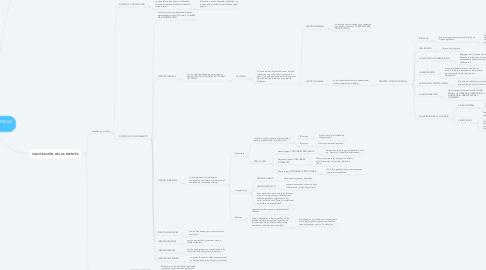 Mind Map: FUENTES DEL DERECHO PENAL