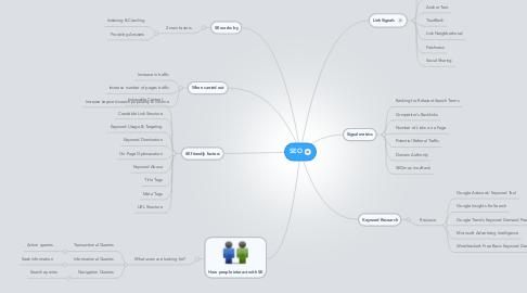 Mind Map: SEO