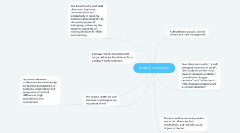 Mind Map: Building a classroom