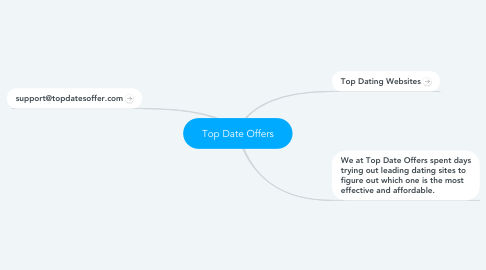 Mind Map: Top Date Offers