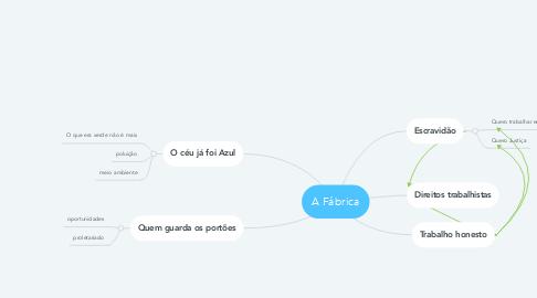 Mind Map: A Fábrica