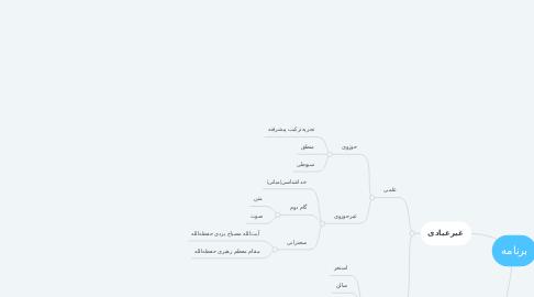 Mind Map: برنامه