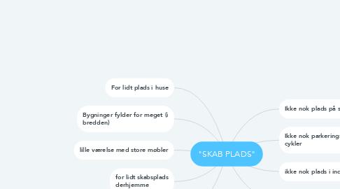 """Mind Map: """"SKAB PLADS"""""""