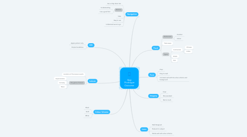 Mind Map: App Prototype Outcome