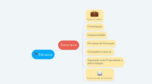 Mind Map: Estrutura