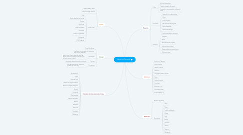 Mind Map: Genêros Textuais