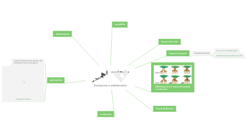 Mind Map: ATMOSFERA
