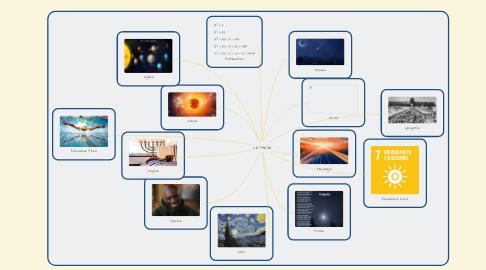 Mind Map: Le stelle