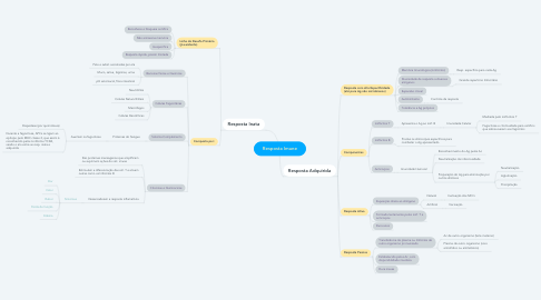 Mind Map: Resposta Imune