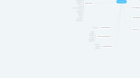 Mind Map: Galeriapage.com