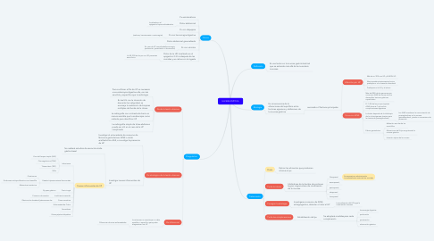 Mind Map: ULCERA PEPTICA