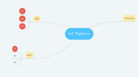 Mind Map: IoT Platform