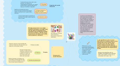 Mind Map: Hipótesis y Diagnóstico